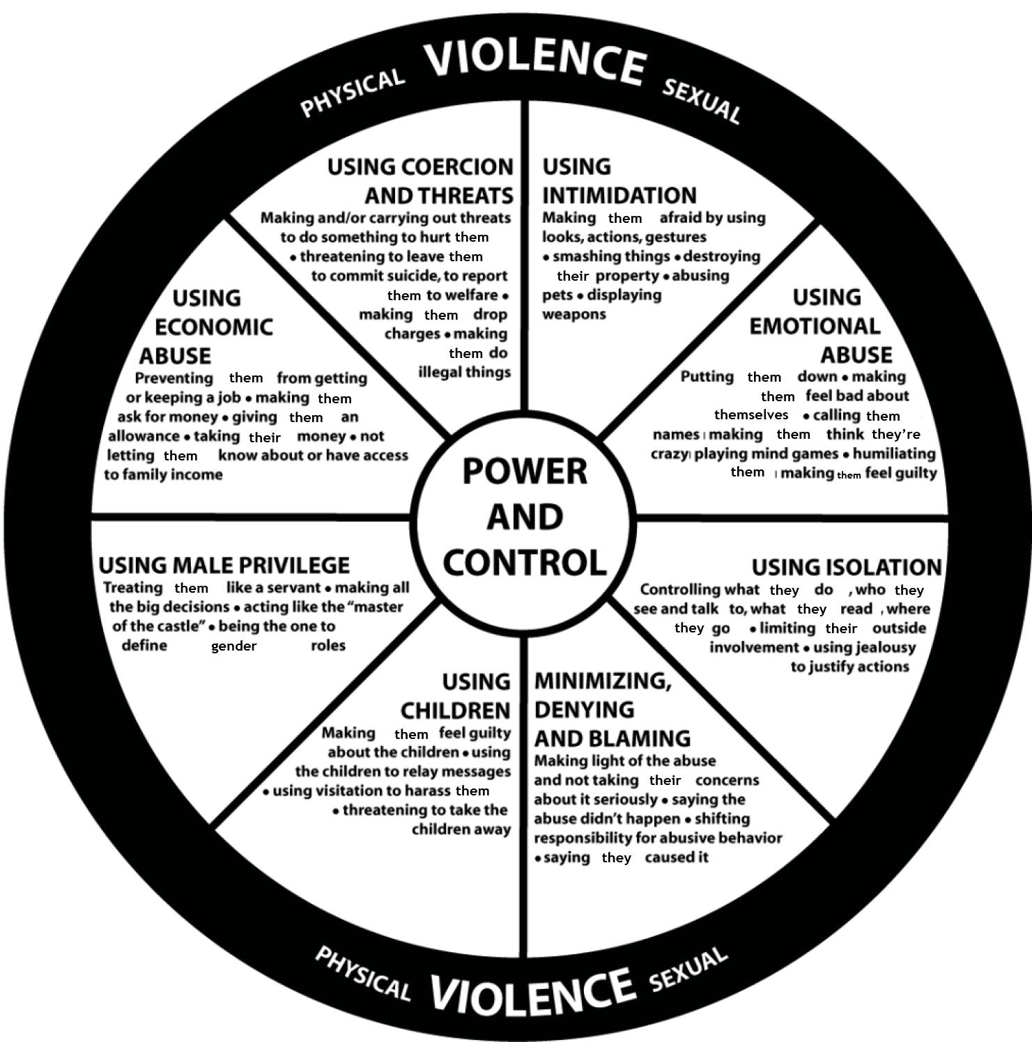 Power and Control wheel, with inclusive language