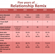 A chart showing statistics on Relationship Remix since 2011