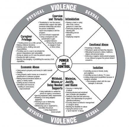 Power and Control Wheel, from Wisconsin Coalition Against Domestic Violence
